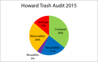 WASTE PIE 2015 graph only